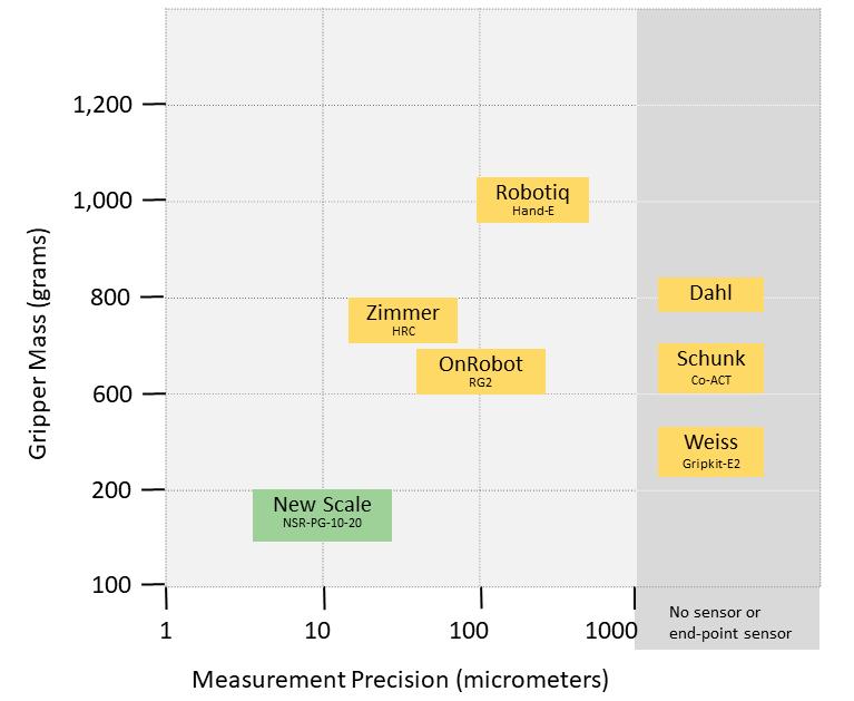 comparison of cobot grippers from New Scale Robotics, Zimmer, OnRobot, Robotiq, Dahl, Schunk and Weiss